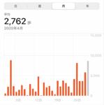 自粛で平均歩数が4分の1になった私の運動不足解消法