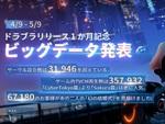 『コード:ドラゴンブラッド』がリリース1ヵ月記念キャンペーンを開催!