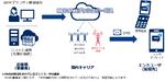 NECのSMS一斉配信サービスが楽天モバイルに対応