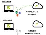 「ZENMU Virtual Desktop」、テレワークのPCセキュリティーを強化