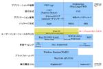 UWPからデスクトップアプリに回帰すべく、MSが送り出した「Project REUNION」