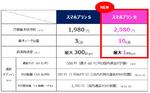 UQ mobileは月10GB+使い切っても1Mbpsで使える新料金で、ワイモバ&楽天に全面対抗
