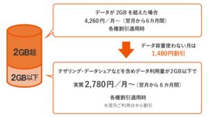 au、「データMAX 4G LTE Netflixパック」のテザリングを60GBに増量