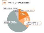 緊急事態宣言下のリモートワーク実施率は35.5%