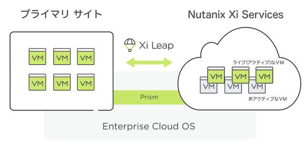 Nutanix、シンプルですぐに使えるクラウドDR「Xi Leap」国内提供開始