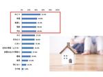 在宅勤務で気になった住環境の課題は「空調」、パナソニック調べ