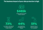 DX進展を阻害するレガシーなデータ保護、Veeamが調査レポートで指摘