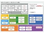 McAfee製SaaS型エンドポイントセキュリティー「McAfee MVISION ePO」など、クレスコに導入