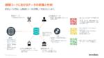 「健康コード」はデータドリブン政策の証、中国の新型コロナ対策