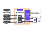 KDDIと伊藤忠テクノソリューションズが連携、チャットボットを短期間に開発可能なソリューションを開発