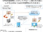 在宅勤務PCのWindows更新管理にも対応、横河レンタ「Unifier Cast」新版