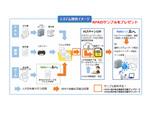 ユーザック、ネットスマイルと提携して紙帳票のデータ化を効率化するソリューションを提供開始
