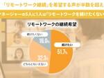 リモートワーク継続希望者は51.7% 部下の有無・性別で回答の割合に差異も