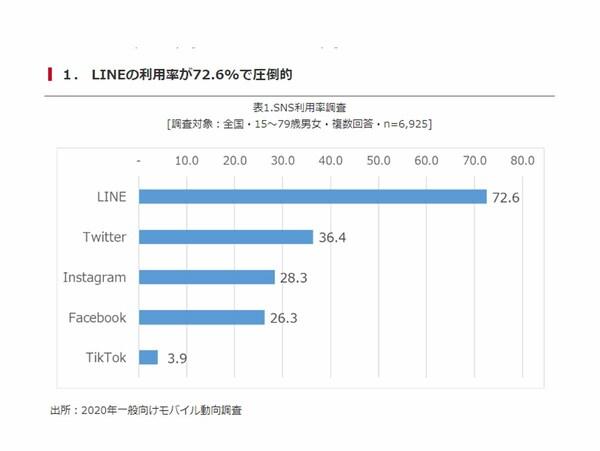 SNS利用動向調査「LINE利用率は72.6%とSNSのなかでは圧倒的」、NTTドコモ・モバイル社会研究所調べ