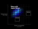ARM版Macの第1弾はMacBook 12インチ?