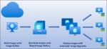 Azure Blob Storageの最大Blobサイズが200TBに拡張