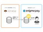 「enigma pay」クラウド勤怠管理システムIEYASUとのAPI連携を発表