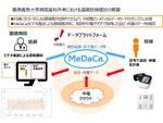 メディカルデータカードの「MeDaCa」、慶應義塾大学病院産科外来の遠隔妊婦健診で利用開始