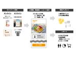 楽天、実店舗でも詳細なマーケティングが可能な「レシピタイアップ-トライアル促進パッケージ」を提供