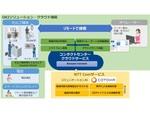OKIとNTT Com、リモート接客を実現する「コンタクトセンタークラウドサービス」