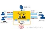 NTT Com、AIチャットボット「COTOHA Chat & FAQ」に13言語へのリアルタイム翻訳機能を追加