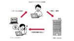 NTTドコモが「ドコモ アフィリエイト」を提供開始