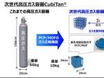 多孔性配位高分子活用によるコンパクトな高圧ガス容器『CubiTan』