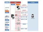 NTT東日本、オフィスに加えてテレワーク従業員の自宅もサポート対象とした「ITサポート&セキュリティ」新プラン