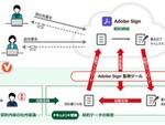 Adobe Signと連携する「eValue V」の新テンプレートで契約業務を電子化