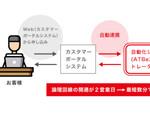 アット東京「ATBeX」機能強化、クラウド接続開通を「最短数分」に