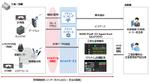 産業機械や工場設備をIoT化する「IIJ産業IoTセキュアリモートマネジメント」