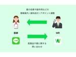 LINE WORKS、中外製薬にて医薬情報担当者と医療関係者とのコミュニケーションに活用