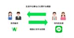 京丹後市が「LINE WORKS」を導入、LINEで市民からの相談を受付
