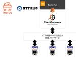 primeNumber、NTT東日本のクラウドゲートウェイ アプリパッケージと連携し、高セキュアな企業データ統合サービスを提供
