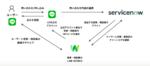 LINE WORKS、ServiceNow・LINEと連携した問い合わせ対応サービスを開発