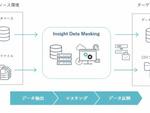 インサイト、高品質なデータマスク処理を実現する専用ソフト発売