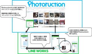 ワークスモバイルジャパン、フォトラクションと建設業界のIT活用で協業