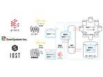 ブロックチェーン技術を活用した医療情報共有システム「プラクス(Pracs)プロジェクト」
