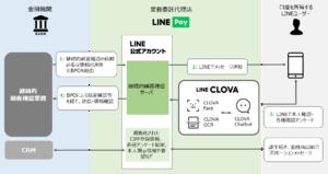 LINE Pay、銀行口座の継続的な顧客確認サービスを提供へ