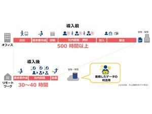 NTT Com、紙書類を電子化する基本無料のクラウドサービス「BConnectionデジタルトレード」