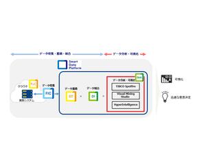 NTT Com、専門的なスキルがなくても高度なデータ可視化や分析を可能とするサービスを発表