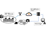 センスウェイ、在庫量を自動で管理するIoT重量センサーを共同開発