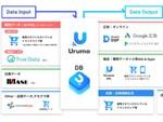 「広告×販促×店頭」が連動する逆算型OMOプラットフォーム「Urumo OMO」がリリース