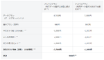 auに続いてソフトバンクもiPhone 12合わせで学割開始! 22歳以下で6ヵ月、月2580円割引