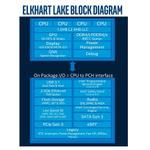 Ice Lake-SPは2021年第1四半期に遅延、Elkhart Lakeの機能追加に仰天 インテル CPUロードマップ