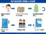 スタートアップドラマ「田中絵地尊の起業」