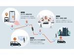 KDDI、相乗りタクシーサービス商用化に向けて規模を拡大した実証実験を実施