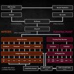 Ryzen 5000シリーズはなぜ高速なのか? 秘密はZen 3の内部構造にあり AMD CPUロードマップ