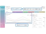 レトリバ、顧客の声を分析できるAI「YOSHINA」に教師あり学習「自動話題分類」機能を搭載