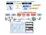 NTTデータ、自治体向けAI-OCRサービス/スマート自治体プラットフォームでマイナンバー帳票の取り扱い開始